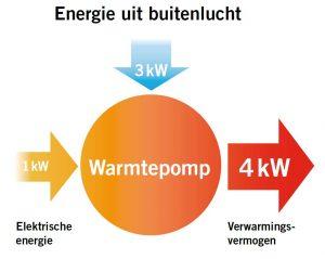 energie uit buiten lucht